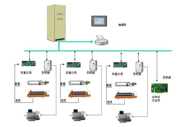 粉料、湿自动配料控制系统